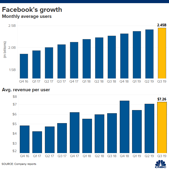 Facebook stock rises on better-than-expected revenue and earnings