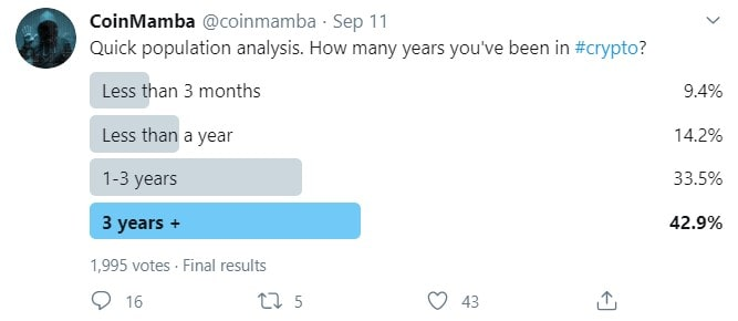 New Blood: 10% Admit They Joined Crypto In The Past 3 Months