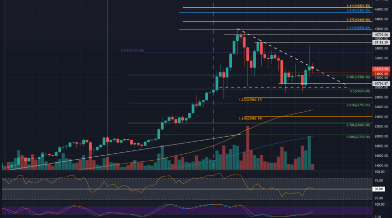Bitcoin Price Analysis: Following False Breakout And Drop To $34K, Is BTC In Danger Again?