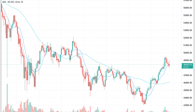 Market Wrap: Bitcoin Faces Long Odds in Bid for Sixth Straight Monthly Gain – CoinDesk – CoinDesk