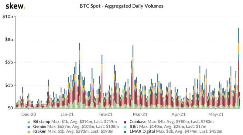 $750 Million in Bitcoin Withdrawn From Exchanges After the Bloodbath to $30,000